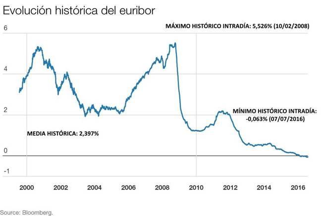 evolución histórica del euribor