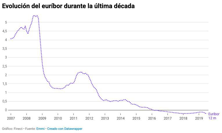 euribor 2 2019